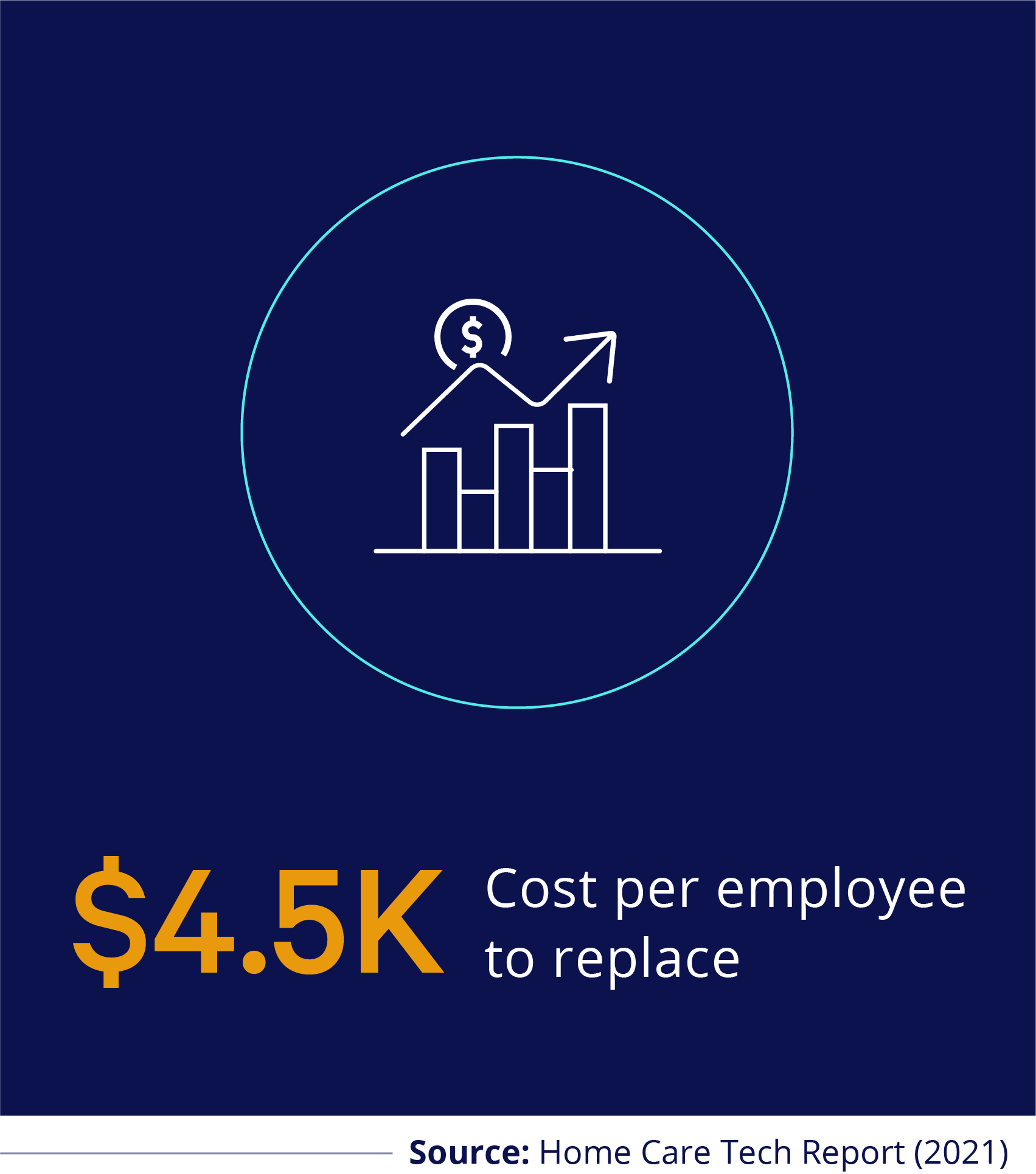4.5k cost per employee to replace