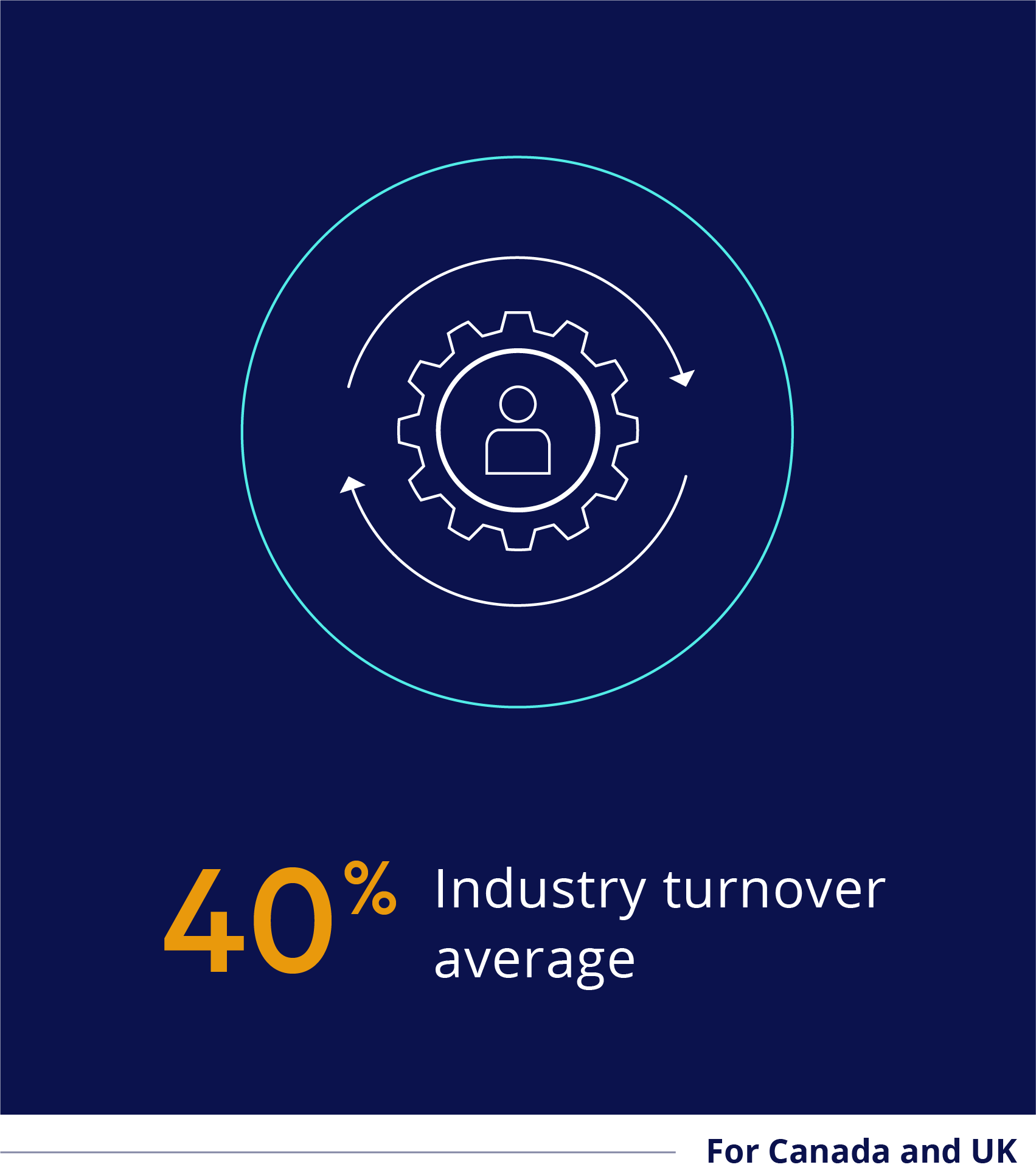 40% industry turnover average