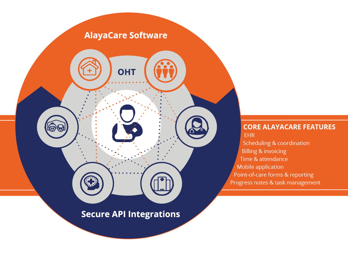 Integrated Care with AlayaCare Home Care Software