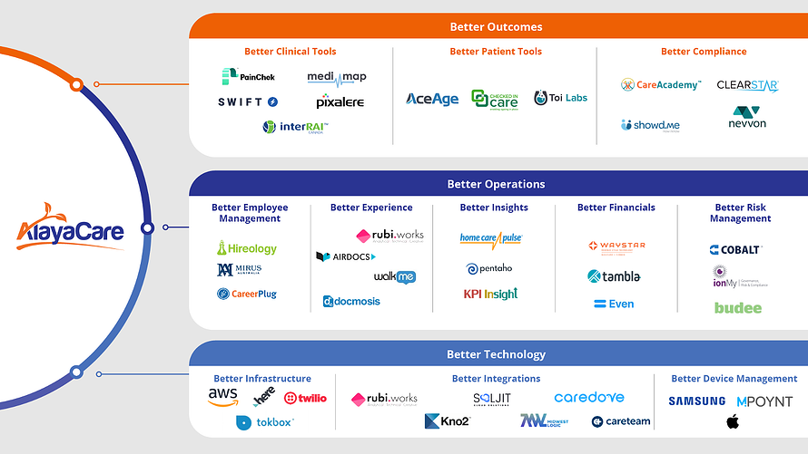 AlayaSphere Partners and Integrations Graphic