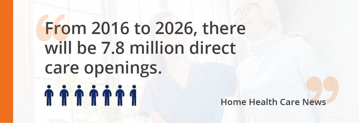 """From 2016 to 2026, there will be 7.8 million direct care openings."""