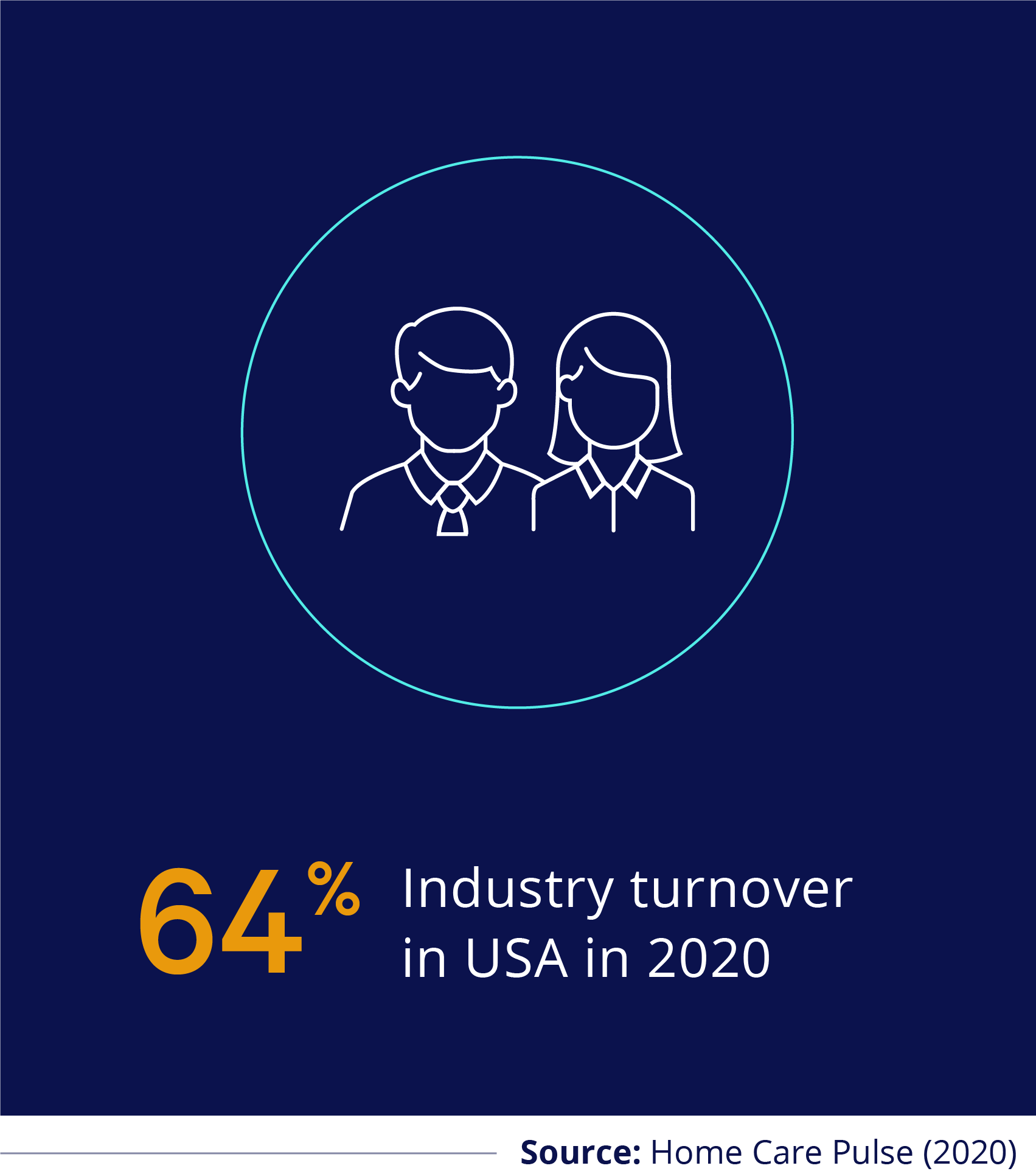 64% Industry Turnover in USA in 2020