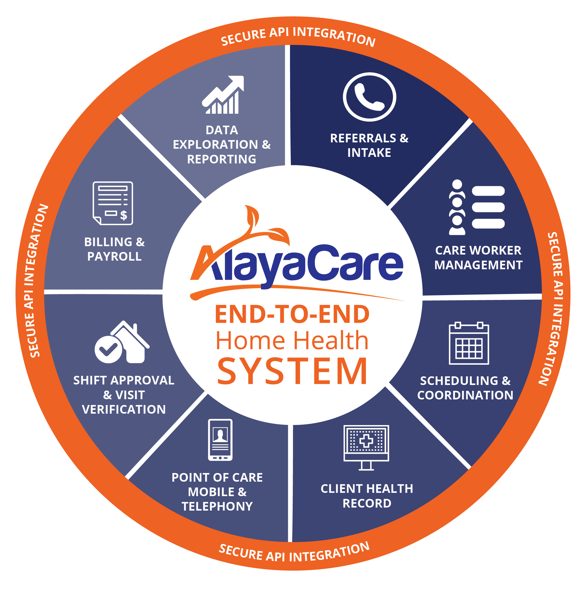 AlayaCare Home Care Software