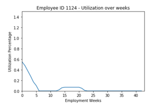 Utilization over weeks employee chart