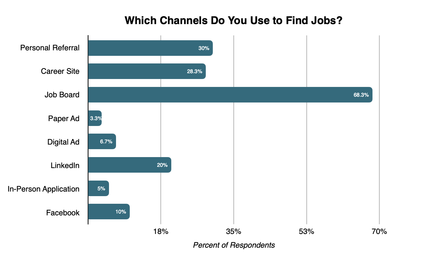 which channels do you use to find jobs graphic